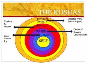 koshas-620x448
